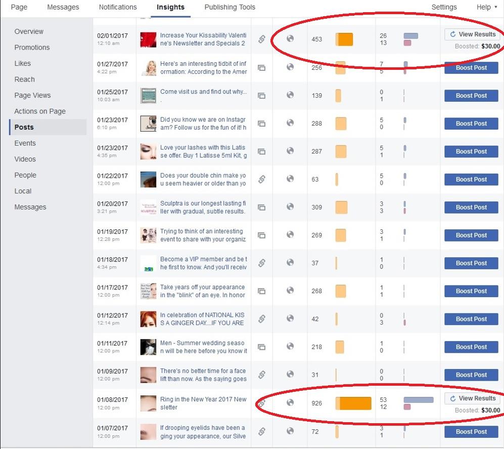 Facebook weekly results